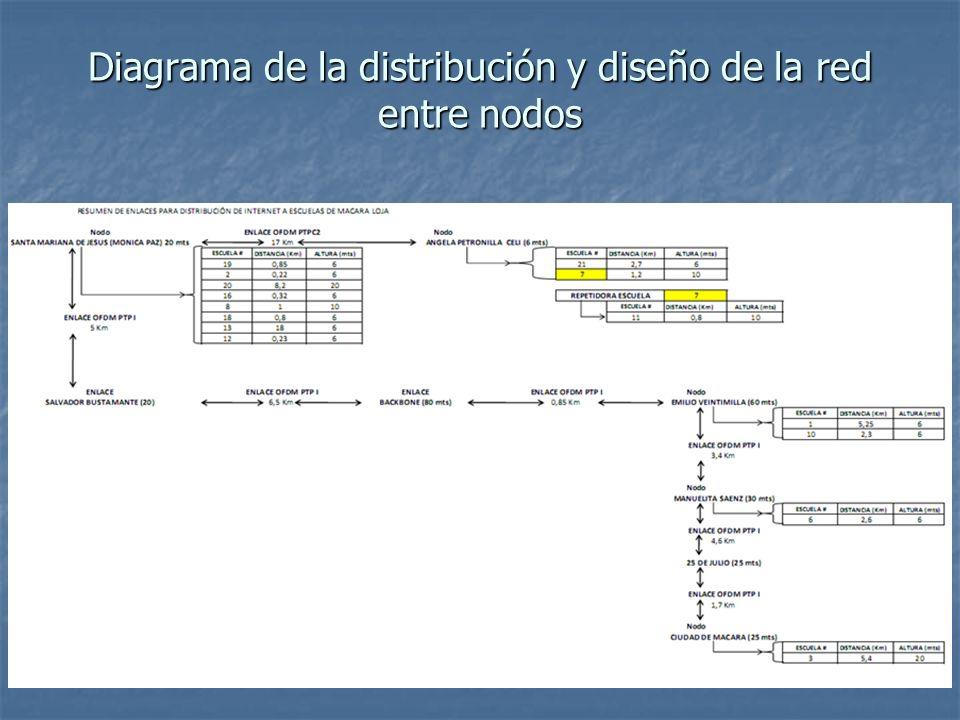 Diagrama de la distribución y diseño de la red entre nodos