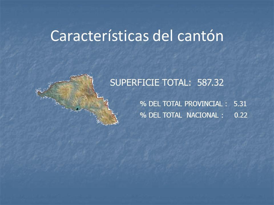 Características del cantón SUPERFICIE TOTAL: 587.32 % DEL TOTAL PROVINCIAL : 5.31 % DEL TOTAL NACIONAL : 0.22