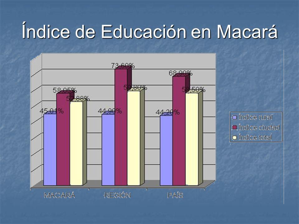 Índice de Educación en Macará