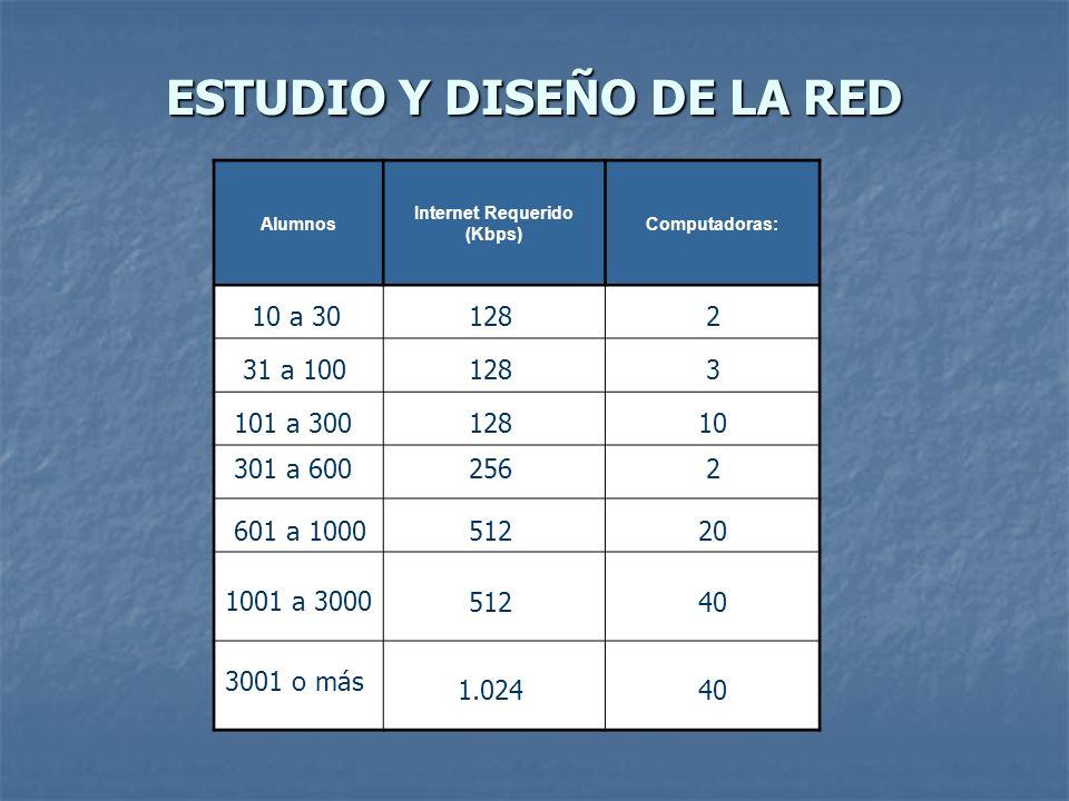 ESTUDIO Y DISEÑO DE LA RED Alumnos Internet Requerido (Kbps) Computadoras: 15 40 10 a 30 31 a 100 101 a 300 301 a 600 1282 1283 12810 2562 51220 51240