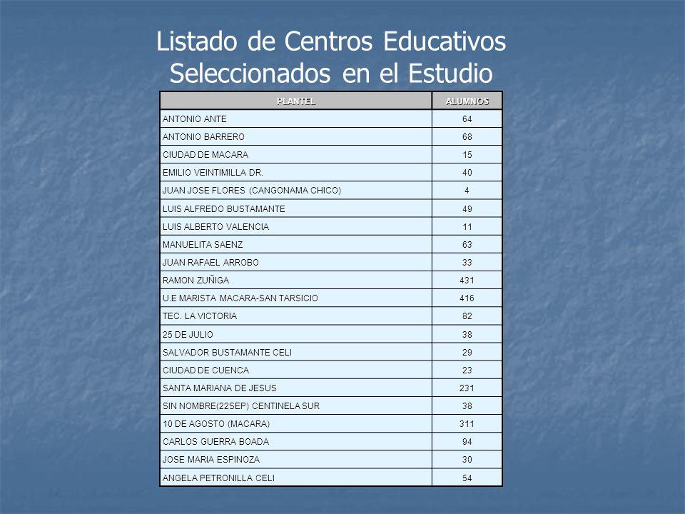 PLANTELALUMNOS ANTONIO ANTE 64 ANTONIO BARRERO 68 CIUDAD DE MACARA 15 EMILIO VEINTIMILLA DR. 40 JUAN JOSE FLORES (CANGONAMA CHICO) 4 LUIS ALFREDO BUST
