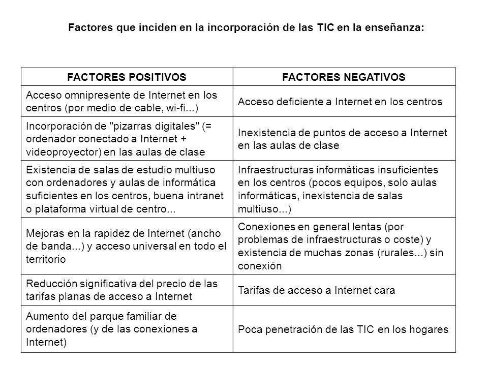 Factores que inciden en la incorporación de las TIC en la enseñanza: FACTORES POSITIVOSFACTORES NEGATIVOS Acceso omnipresente de Internet en los centr