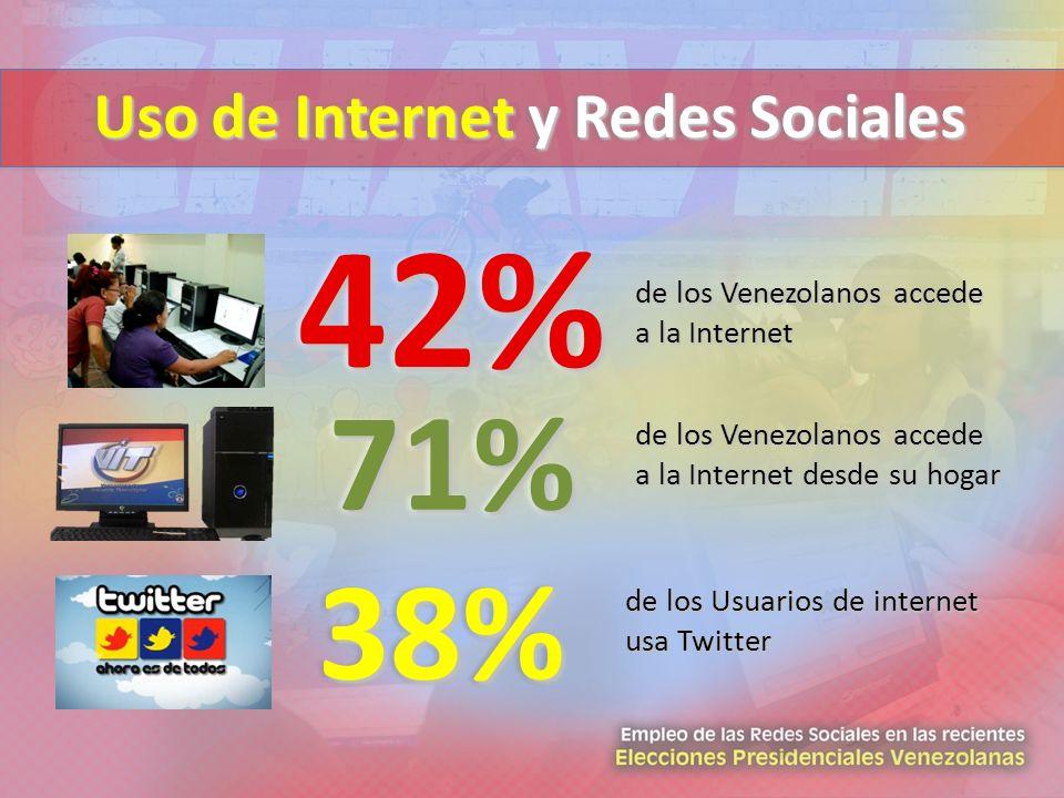 Uso de Internet y Redes Sociales 38%38% de los Usuarios de internet usa Twitter 42%42% de los Venezolanos accede a la Internet 71%71% de los Venezolan