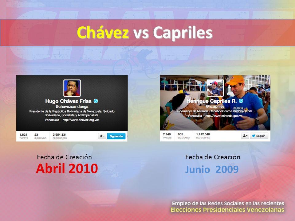 Chávez vs Capriles Fecha de Creación Abril 2010 Fecha de Creación Junio 2009