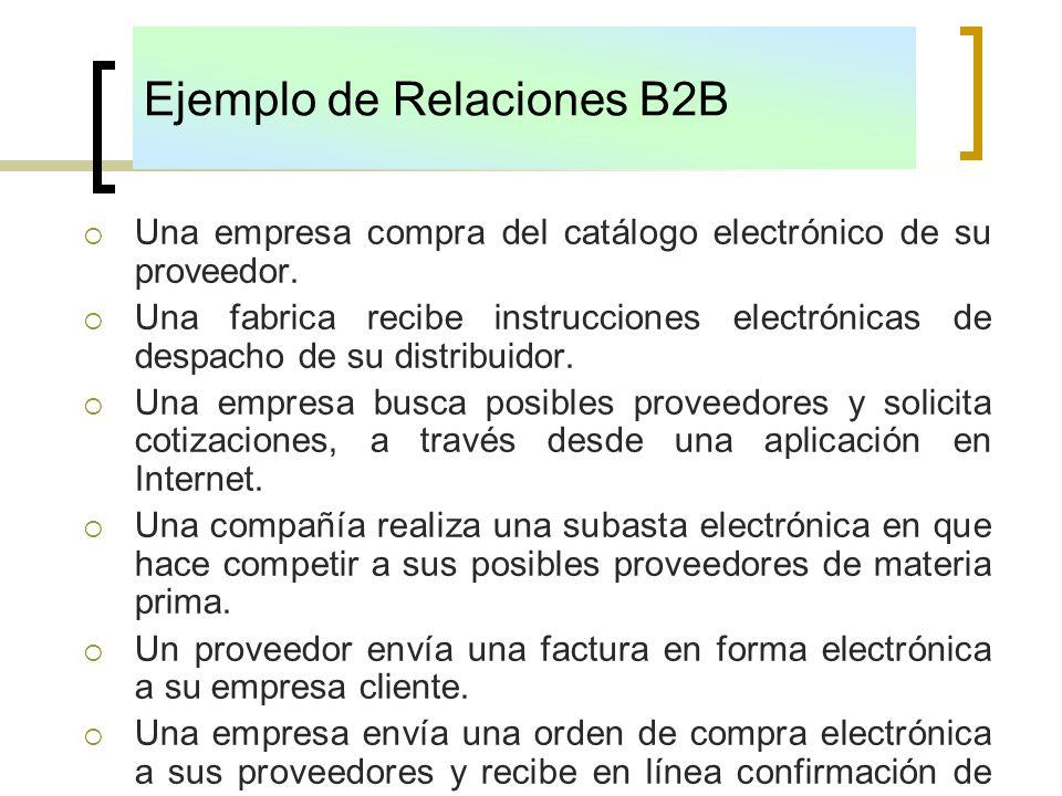Una empresa compra del catálogo electrónico de su proveedor. Una fabrica recibe instrucciones electrónicas de despacho de su distribuidor. Una empresa