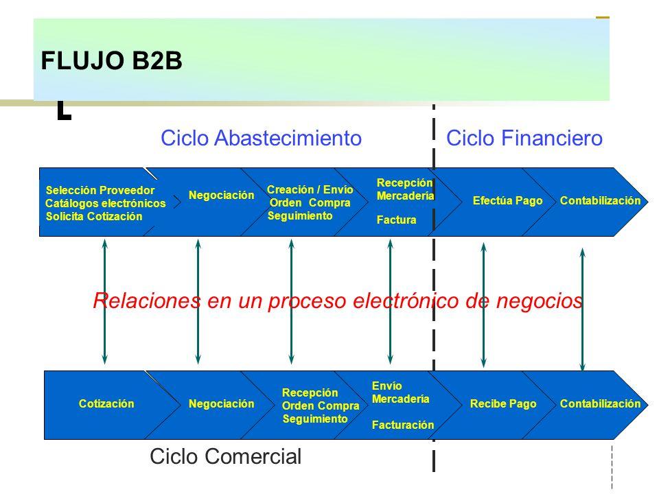 Ciclo AbastecimientoCiclo Financiero Selección Proveedor Catálogos electrónicos Solicita Cotización Negociación Cotización Creación / Envío Orden Comp