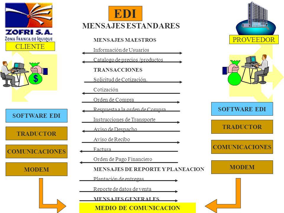 PROVEEDOR $ MENSAJES ESTANDARES MENSAJES MAESTROS Información de Usuarios Catalogo de precios /productos TRANSACCIONES Solicitud de Cotización. Cotiza