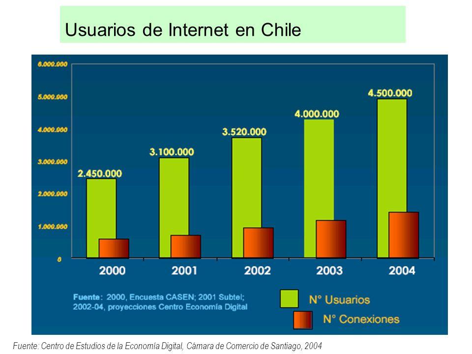 Usuarios de Internet en Chile Fuente: Centro de Estudios de la Economía Digital, Cámara de Comercio de Santiago, 2004