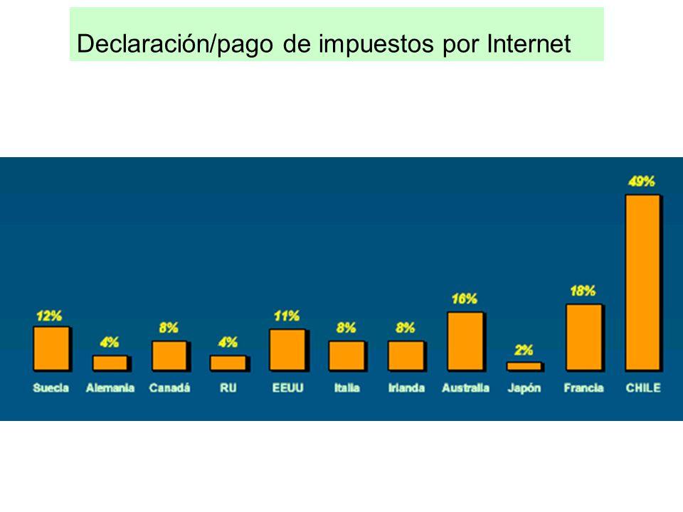 Declaración/pago de impuestos por Internet