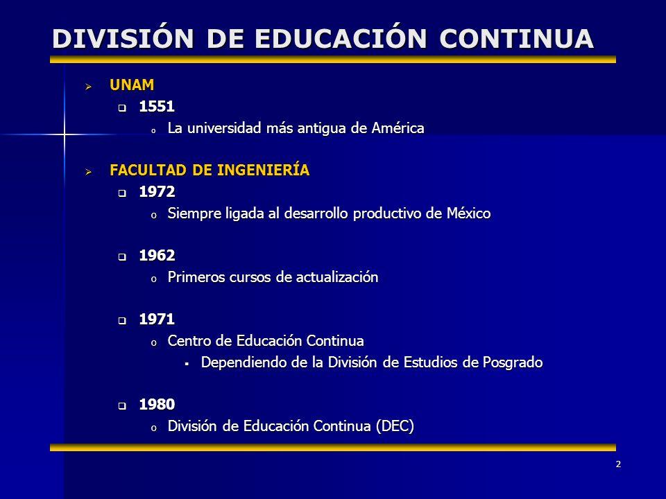 2 DIVISIÓN DE EDUCACIÓN CONTINUA UNAM UNAM 1551 1551 o La universidad más antigua de América FACULTAD DE INGENIERÍA FACULTAD DE INGENIERÍA 1972 1972 o Siempre ligada al desarrollo productivo de México 1962 1962 o Primeros cursos de actualización 1971 1971 o Centro de Educación Continua Dependiendo de la División de Estudios de Posgrado Dependiendo de la División de Estudios de Posgrado 1980 1980 o División de Educación Continua (DEC)