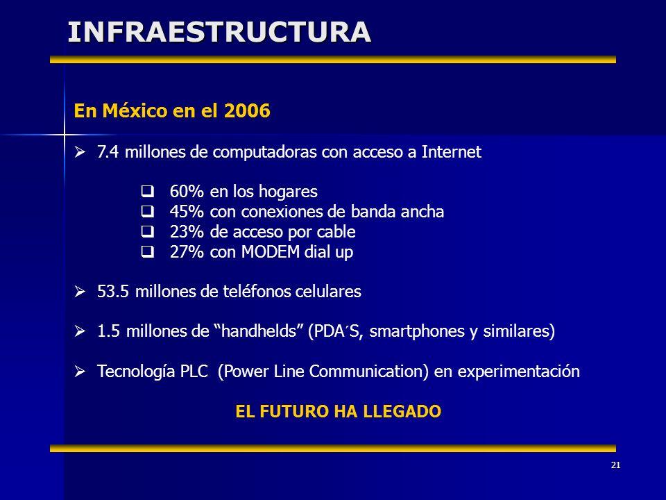 21INFRAESTRUCTURA En México en el 2006 7.4 millones de computadoras con acceso a Internet 60% en los hogares 45% con conexiones de banda ancha 23% de acceso por cable 27% con MODEM dial up 53.5 millones de teléfonos celulares 1.5 millones de handhelds (PDA´S, smartphones y similares) Tecnología PLC (Power Line Communication) en experimentación EL FUTURO HA LLEGADO