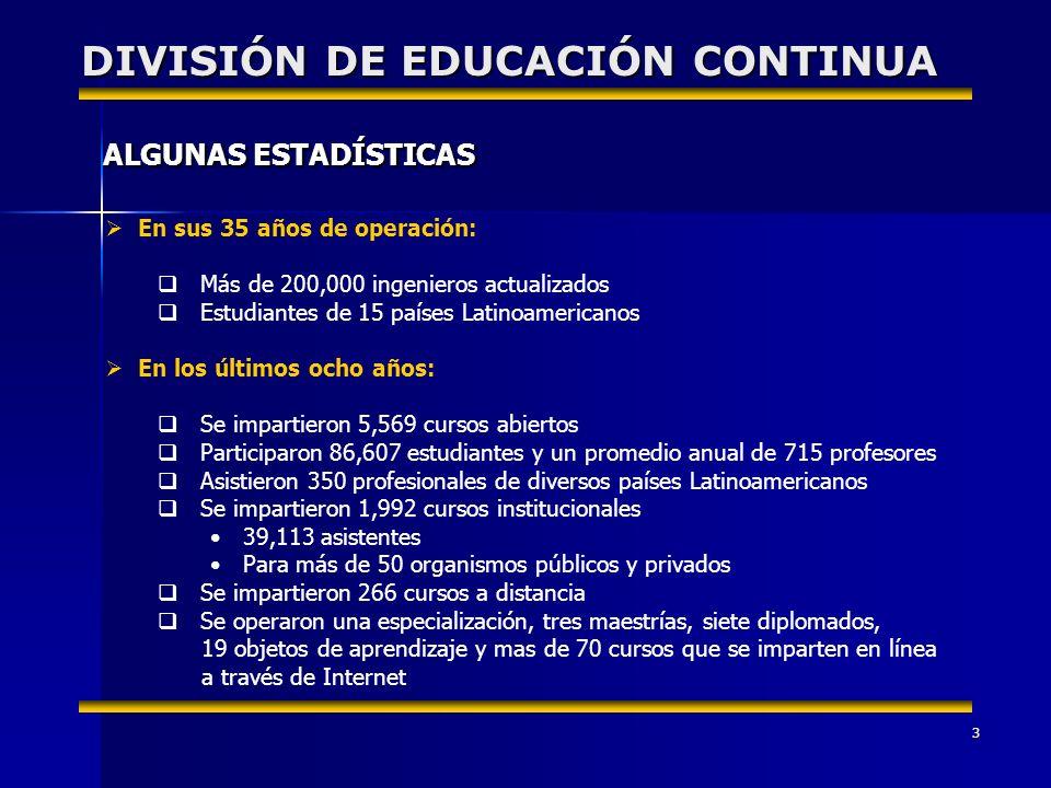 3 ALGUNAS ESTADÍSTICAS DIVISIÓN DE EDUCACIÓN CONTINUA En sus 35 años de operación: Más de 200,000 ingenieros actualizados Estudiantes de 15 países Latinoamericanos En los últimos ocho años: Se impartieron 5,569 cursos abiertos Participaron 86,607 estudiantes y un promedio anual de 715 profesores Asistieron 350 profesionales de diversos países Latinoamericanos Se impartieron 1,992 cursos institucionales 39,113 asistentes Para más de 50 organismos públicos y privados Se impartieron 266 cursos a distancia Se operaron una especialización, tres maestrías, siete diplomados, 19 objetos de aprendizaje y mas de 70 cursos que se imparten en línea a través de Internet