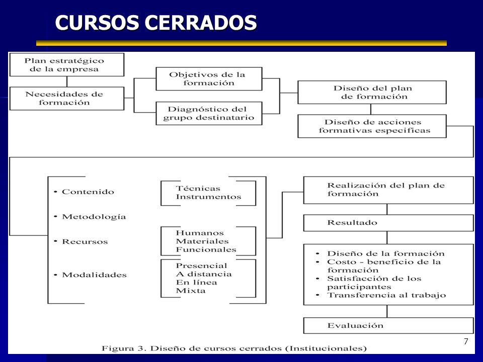 7 CURSOS CERRADOS 7