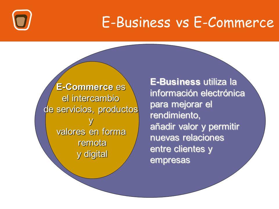 Como se hacen los negocios y el E-Business CLAVE: satisfacer al cliente ¿QUÉ ES UN NEGOCIO.