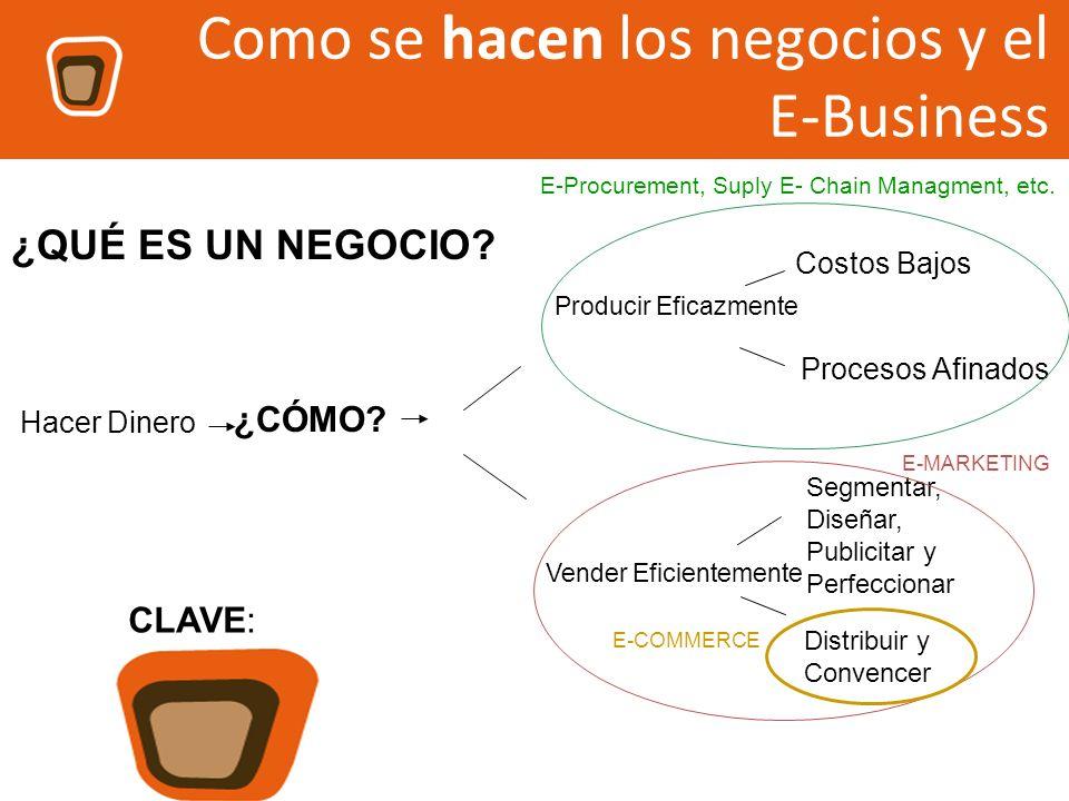 Como se hacen los negocios y el E-Business CLAVE: satisfacer al cliente ¿QUÉ ES UN NEGOCIO? Hacer Dinero ¿CÓMO? Producir Eficazmente Vender Eficientem