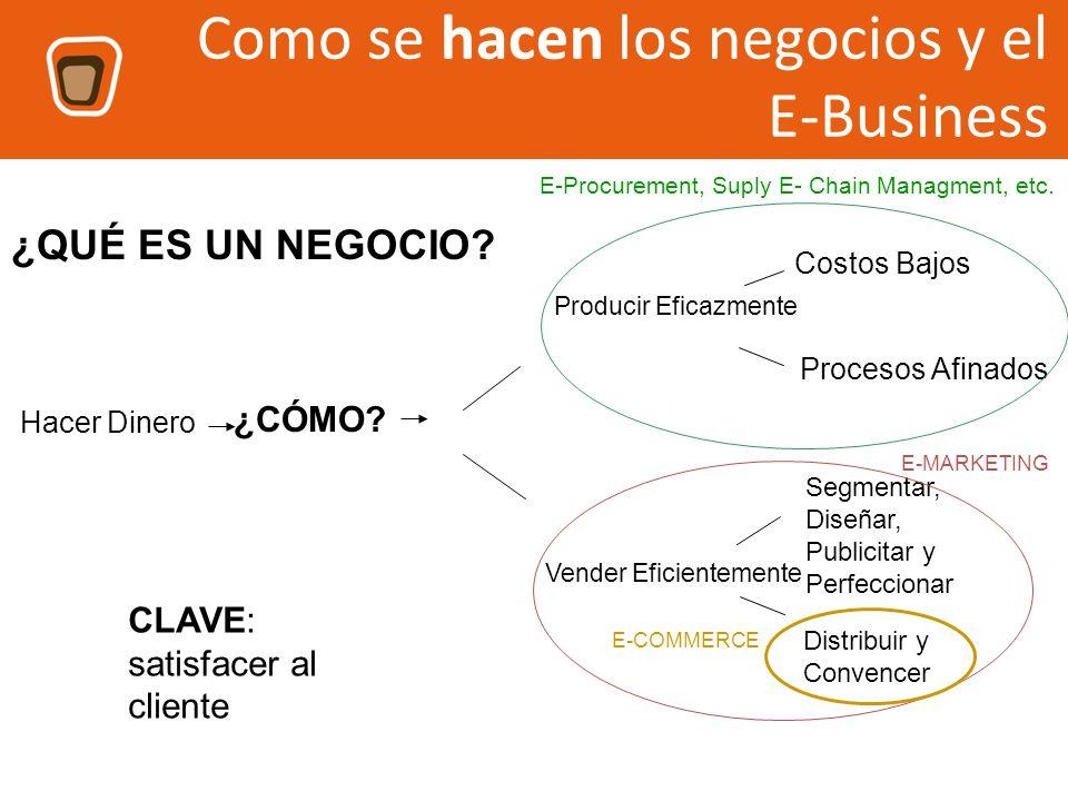 LO PRIMERO ES DEFINIR LA ESTRATEGIA DE NEGOCIO 1.Flujo de Información cliente-vendedor: identificación de necesidades y proveer información.