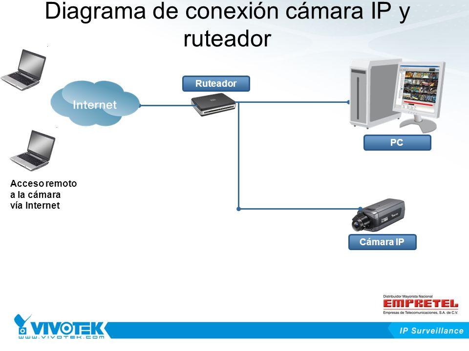 Diagrama de conexión cámara IP y ruteador Cámara IP Ruteador PC Acceso remoto a la cámara vía Internet