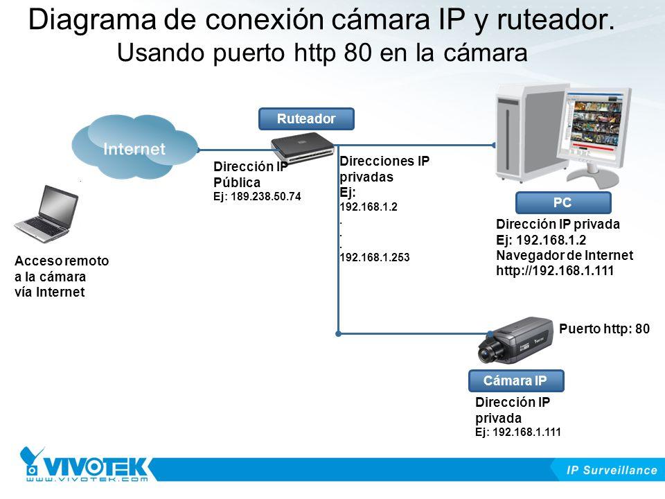 Diagrama de conexión cámara IP y ruteador.