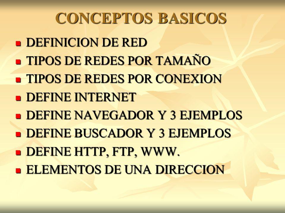 DEFINICION DE RED DEFINICION DE RED TIPOS DE REDES POR TAMAÑO TIPOS DE REDES POR TAMAÑO TIPOS DE REDES POR CONEXION TIPOS DE REDES POR CONEXION DEFINE INTERNET DEFINE INTERNET DEFINE NAVEGADOR Y 3 EJEMPLOS DEFINE NAVEGADOR Y 3 EJEMPLOS DEFINE BUSCADOR Y 3 EJEMPLOS DEFINE BUSCADOR Y 3 EJEMPLOS DEFINE HTTP, FTP, WWW.