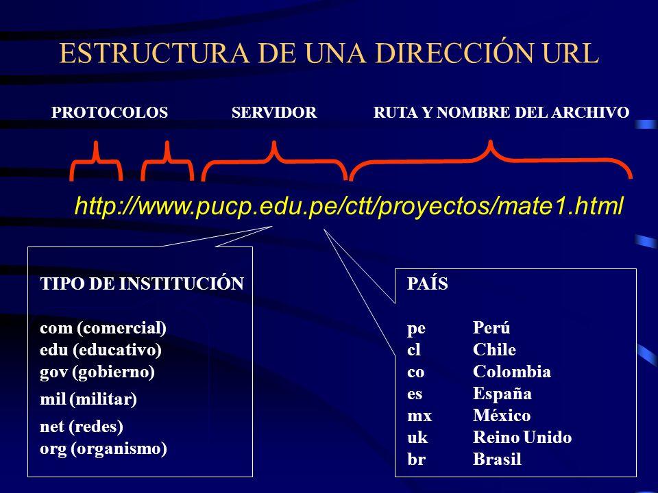 ESTRUCTURA DE UNA DIRECCIÓN URL http://www.pucp.edu.pe/ctt/proyectos/mate1.html PROTOCOLOSSERVIDORRUTA Y NOMBRE DEL ARCHIVO TIPO DE INSTITUCIÓN com (comercial) edu (educativo) gov (gobierno) mil (militar) net (redes) org (organismo) PAÍS pePerú clChile coColombia esEspaña mxMéxico ukReino Unido brBrasil