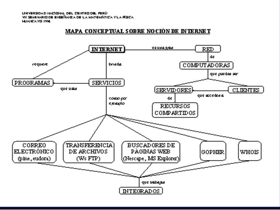 SERVICIOS DE INTERNET Correo Electrónico Transferencia de archivos Buscadores de páginas web