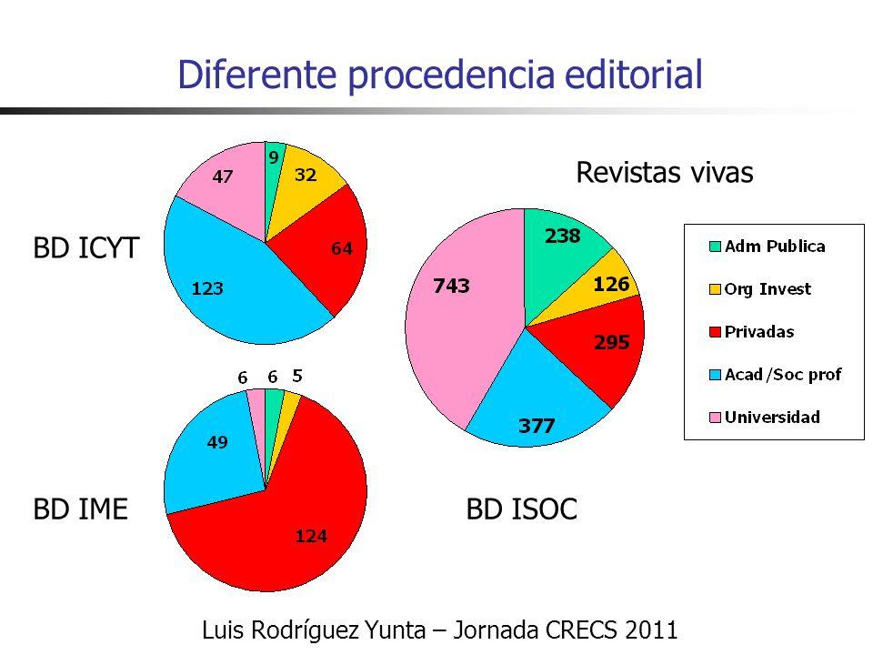 Luis Rodríguez Yunta – Jornada CRECS 2011 Diferente procedencia editorial Revistas vivas BD ICYT BD ISOCBD IME