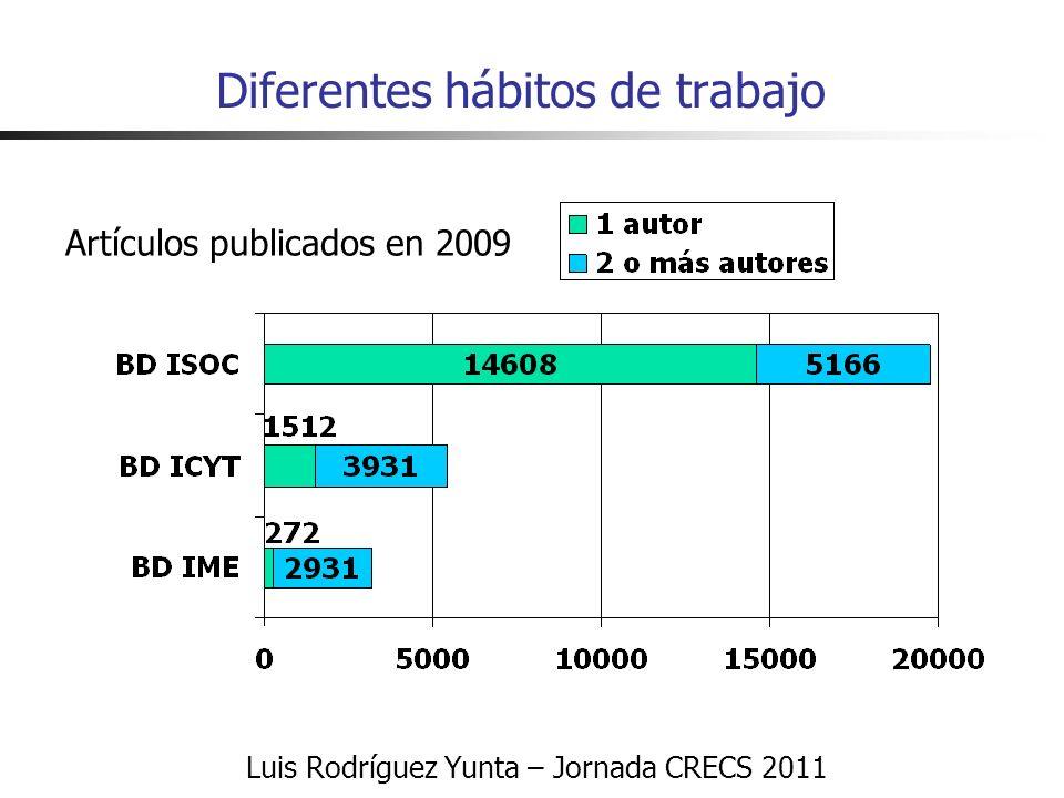 Luis Rodríguez Yunta – Jornada CRECS 2011 Diferentes hábitos de trabajo Artículos publicados en 2009