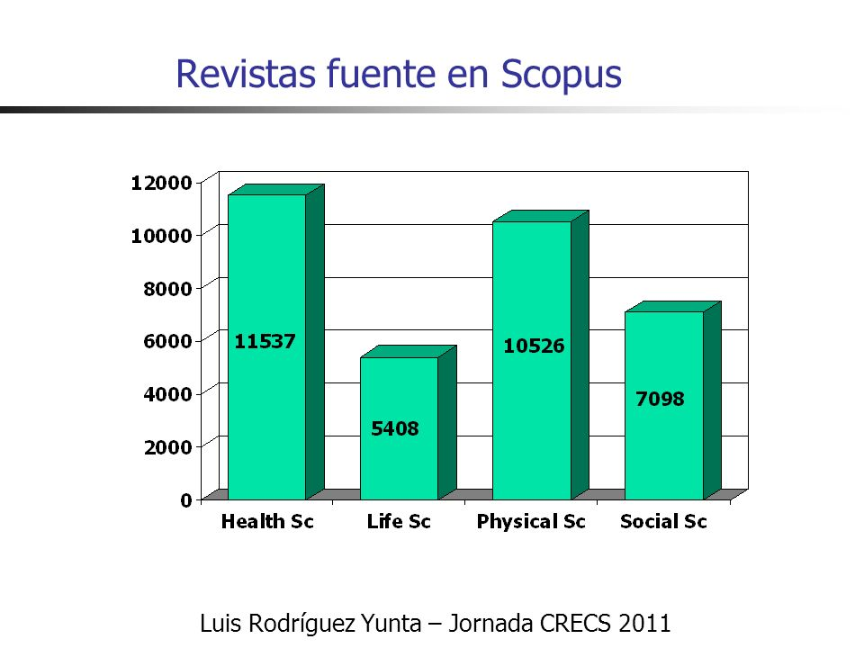 Luis Rodríguez Yunta – Jornada CRECS 2011 Revistas fuente en Scopus