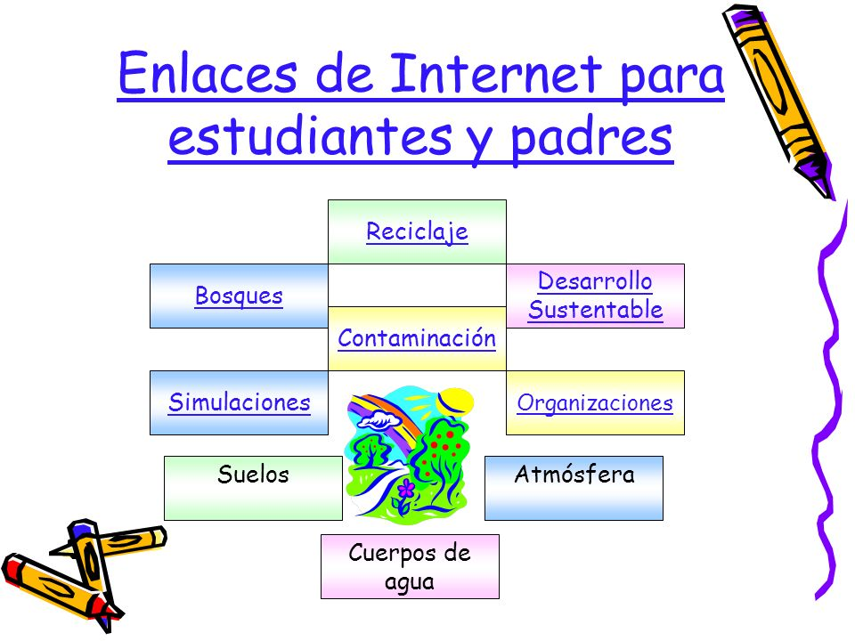 Enlaces de Internet para estudiantes y padres Reciclaje Cuerpos de agua Organizaciones Bosques Desarrollo Sustentable Suelos Contaminación Atmósfera S