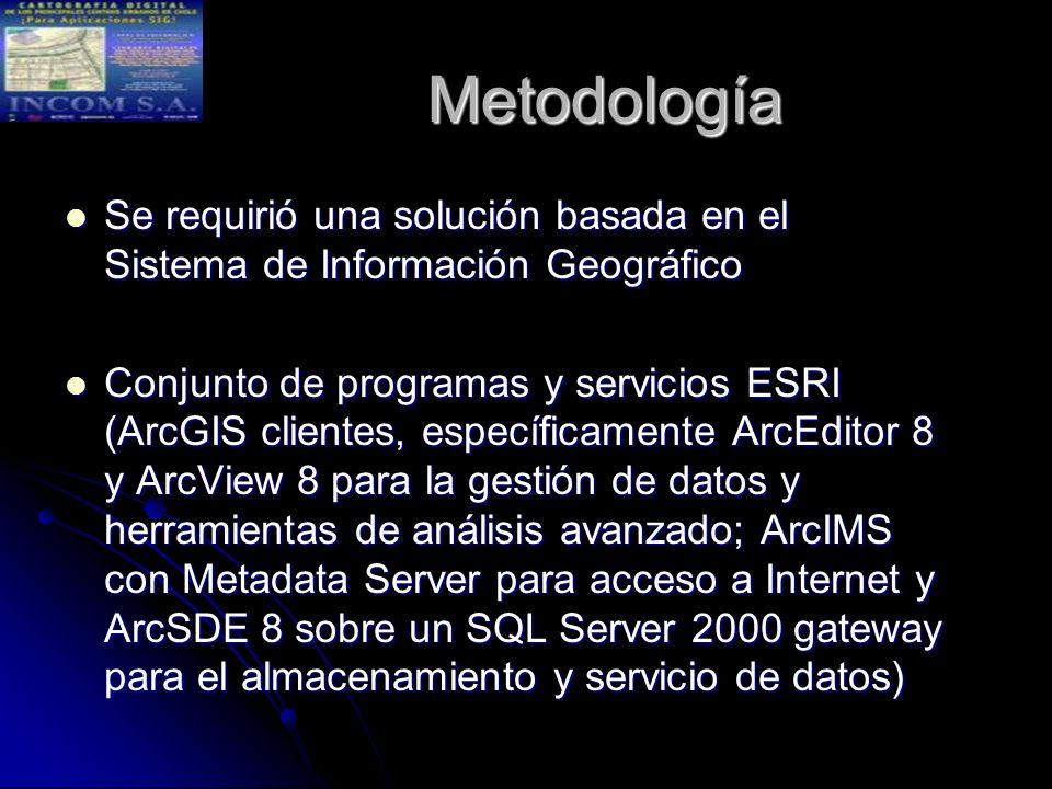 Metodología Se requirió una solución basada en el Sistema de Información Geográfico Se requirió una solución basada en el Sistema de Información Geográfico Conjunto de programas y servicios ESRI (ArcGIS clientes, específicamente ArcEditor 8 y ArcView 8 para la gestión de datos y herramientas de análisis avanzado; ArcIMS con Metadata Server para acceso a Internet y ArcSDE 8 sobre un SQL Server 2000 gateway para el almacenamiento y servicio de datos) Conjunto de programas y servicios ESRI (ArcGIS clientes, específicamente ArcEditor 8 y ArcView 8 para la gestión de datos y herramientas de análisis avanzado; ArcIMS con Metadata Server para acceso a Internet y ArcSDE 8 sobre un SQL Server 2000 gateway para el almacenamiento y servicio de datos)