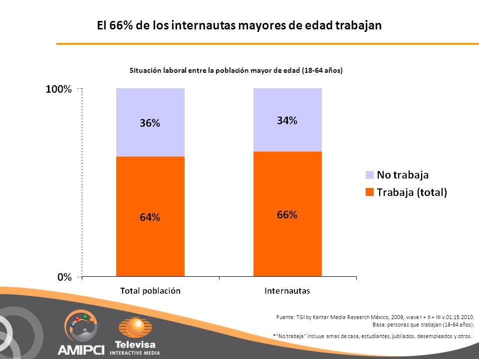 El 66% de los internautas mayores de edad trabajan Fuente: TGI by Kantar Media Research México, 2009, wave I + II + III v.01.15.2010. Base: personas q
