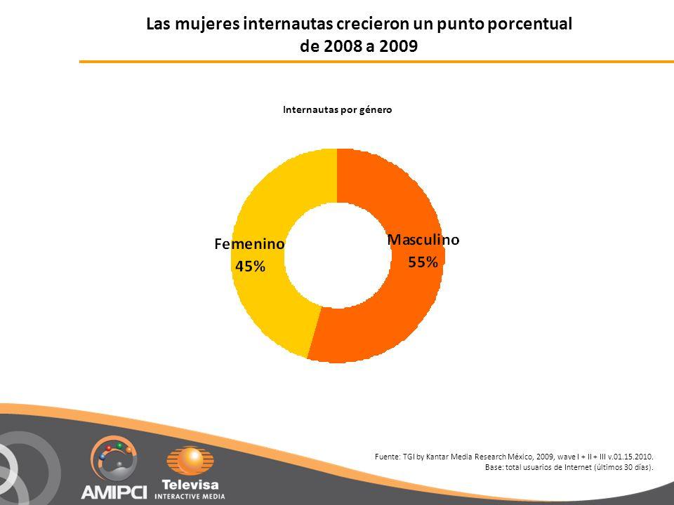 Las mujeres internautas crecieron un punto porcentual de 2008 a 2009 Internautas por género Fuente: TGI by Kantar Media Research México, 2009, wave I + II + III v.01.15.2010.