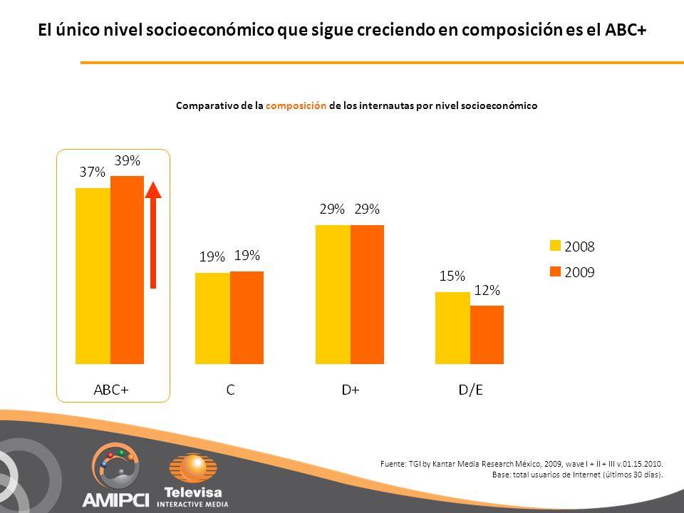 El único nivel socioeconómico que sigue creciendo en composición es el ABC+ Comparativo de la composición de los internautas por nivel socioeconómico Fuente: TGI by Kantar Media Research México, 2009, wave I + II + III v.01.15.2010.