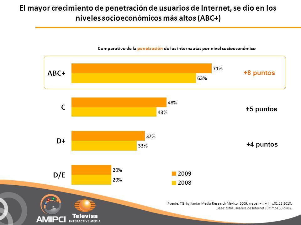 Comparativo de la penetración de los internautas por nivel socioeconómico +8 puntos +5 puntos +4 puntos Fuente: TGI by Kantar Media Research México, 2009, wave I + II + III v.01.15.2010.
