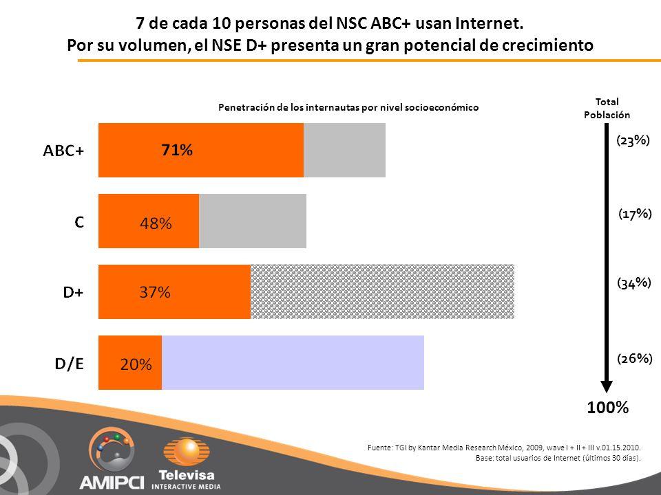 7 de cada 10 personas del NSC ABC+ usan Internet. Por su volumen, el NSE D+ presenta un gran potencial de crecimiento Penetración de los internautas p