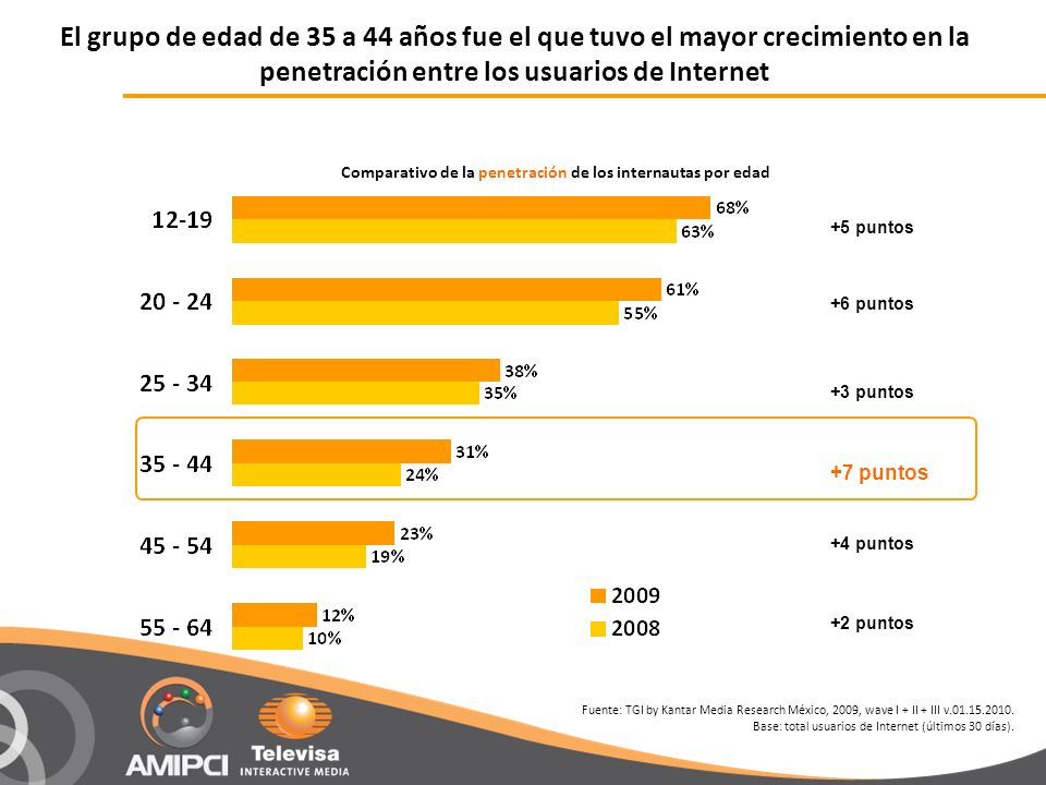 El grupo de edad de 35 a 44 años fue el que tuvo el mayor crecimiento en la penetración entre los usuarios de Internet Comparativo de la penetración de los internautas por edad +5 puntos +3 puntos +4 puntos +6 puntos +7 puntos +2 puntos Fuente: TGI by Kantar Media Research México, 2009, wave I + II + III v.01.15.2010.