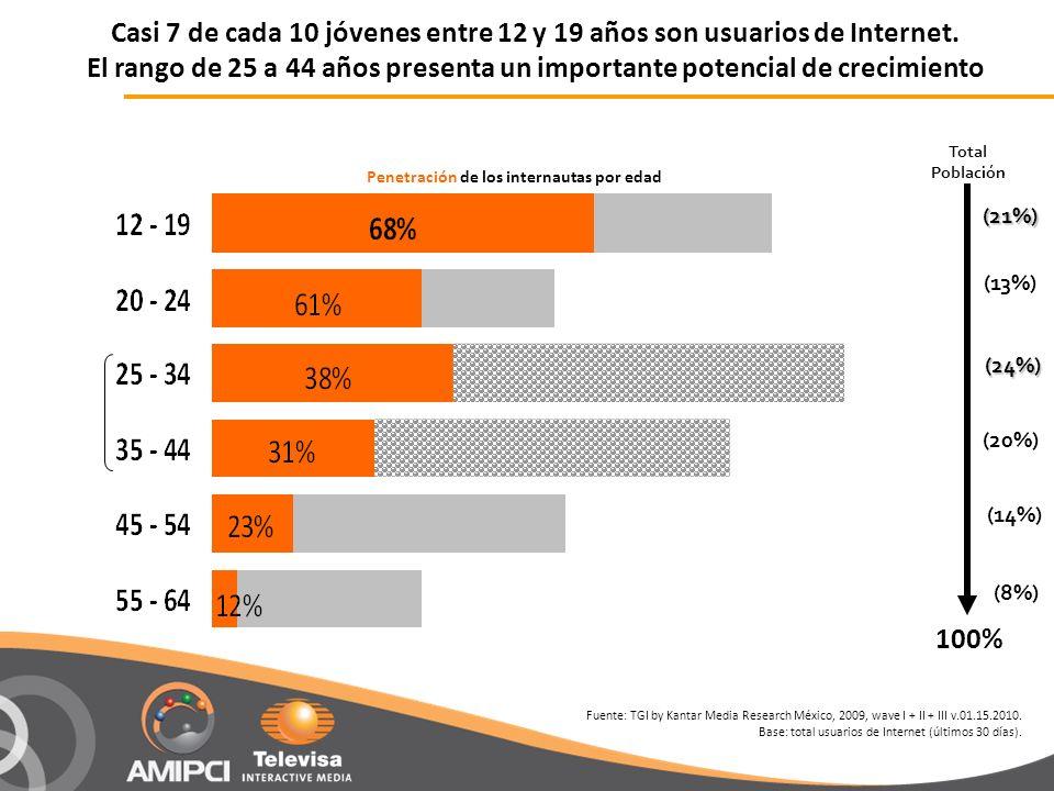 (13%) Penetración de los internautas por edad 100% (21%) (20%) (8%) (24%) (24%) Total Población (14%) Casi 7 de cada 10 jóvenes entre 12 y 19 años son