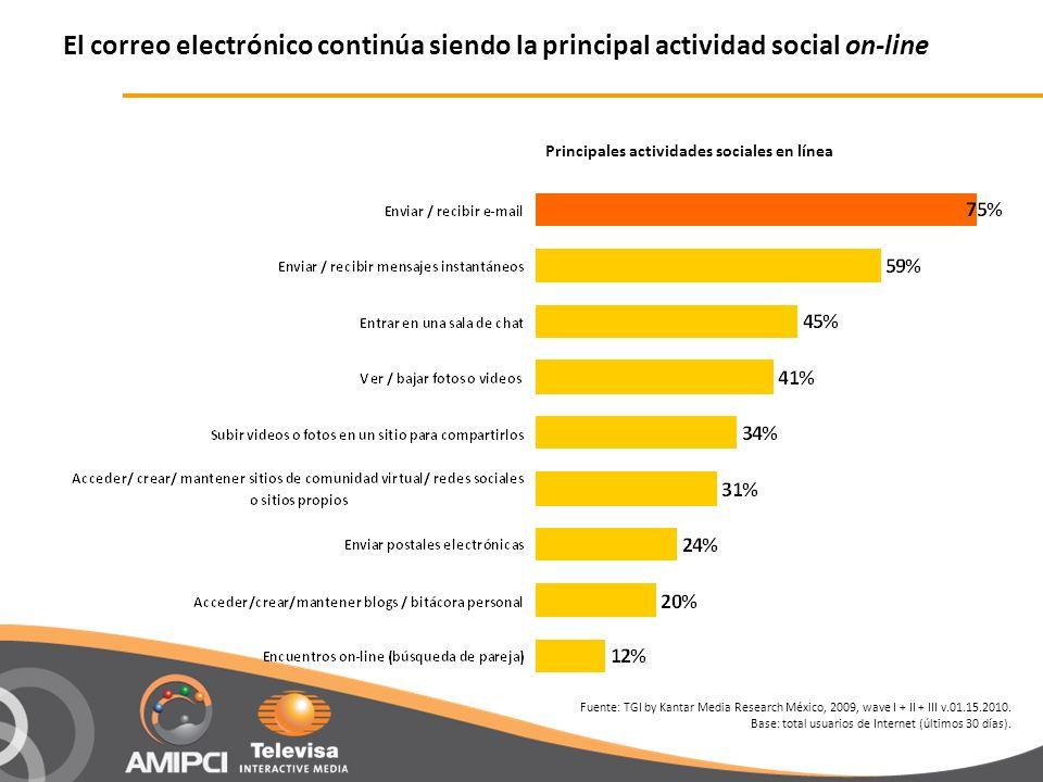 Principales actividades sociales en línea El correo electrónico continúa siendo la principal actividad social on-line Fuente: TGI by Kantar Media Research México, 2009, wave I + II + III v.01.15.2010.