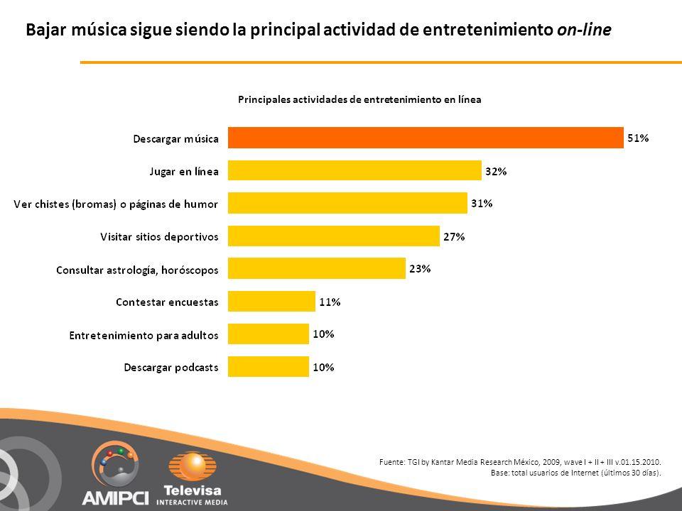 Principales actividades de entretenimiento en línea Bajar música sigue siendo la principal actividad de entretenimiento on-line Fuente: TGI by Kantar Media Research México, 2009, wave I + II + III v.01.15.2010.