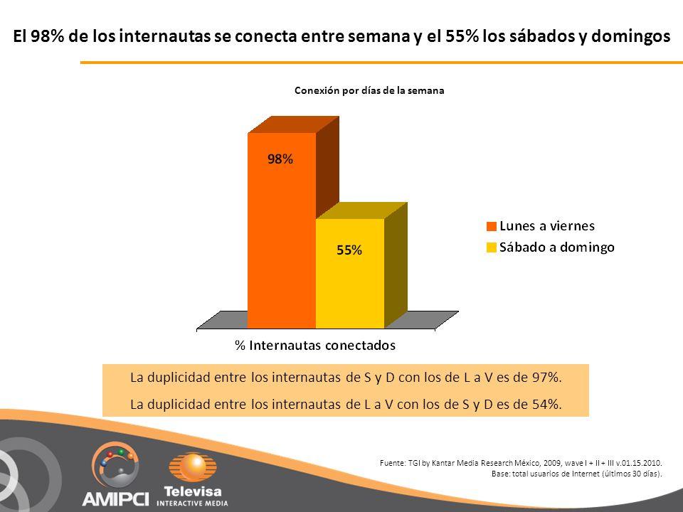 El 98% de los internautas se conecta entre semana y el 55% los sábados y domingos La duplicidad entre los internautas de S y D con los de L a V es de 97%.