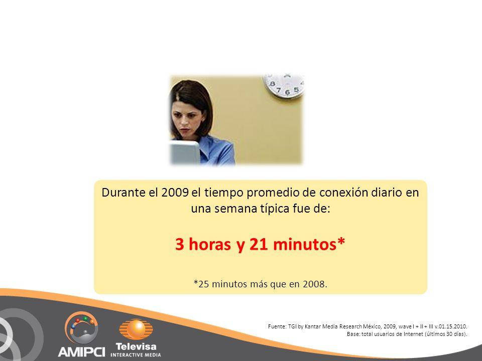 Durante el 2009 el tiempo promedio de conexión diario en una semana típica fue de: 3 horas y 21 minutos* *25 minutos más que en 2008. Fuente: TGI by K