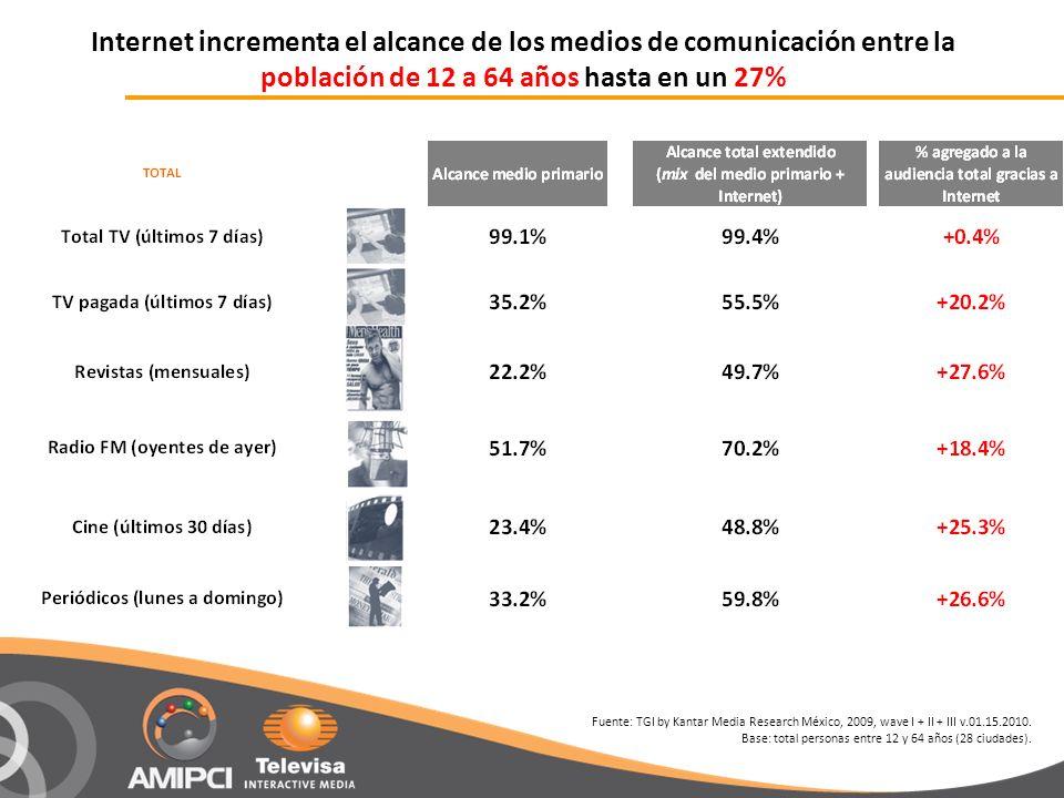 Internet incrementa el alcance de los medios de comunicación entre la población de 12 a 64 años hasta en un 27% Fuente: TGI by Kantar Media Research México, 2009, wave I + II + III v.01.15.2010.