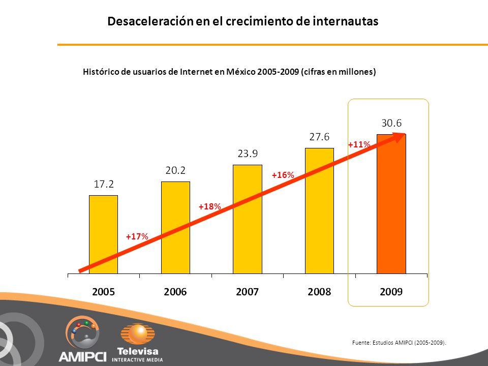 Histórico de usuarios de Internet en México 2005-2009 (cifras en millones) Fuente: Estudios AMIPCI (2005-2009). +17% +18% +16% +11% Desaceleración en