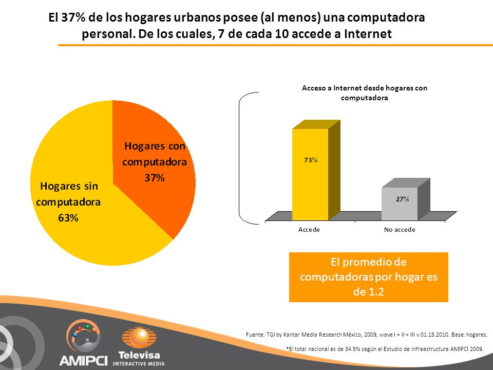 El 37% de los hogares urbanos posee (al menos) una computadora personal. De los cuales, 7 de cada 10 accede a Internet Fuente: TGI by Kantar Media Res