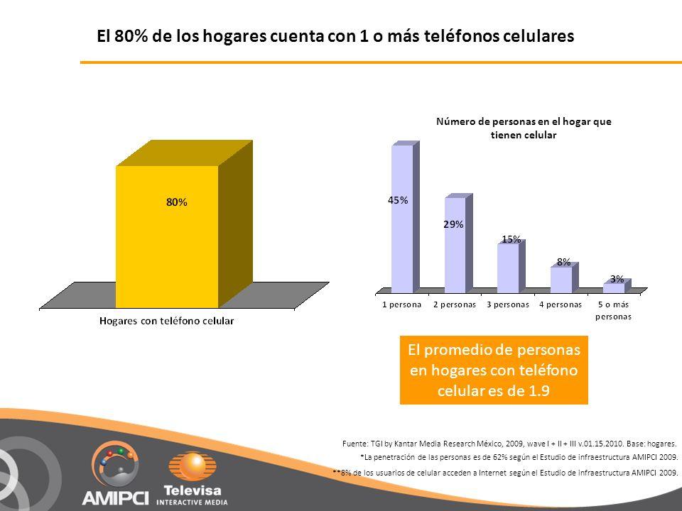 El 80% de los hogares cuenta con 1 o más teléfonos celulares El promedio de personas en hogares con teléfono celular es de 1.9 Fuente: TGI by Kantar Media Research México, 2009, wave I + II + III v.01.15.2010.