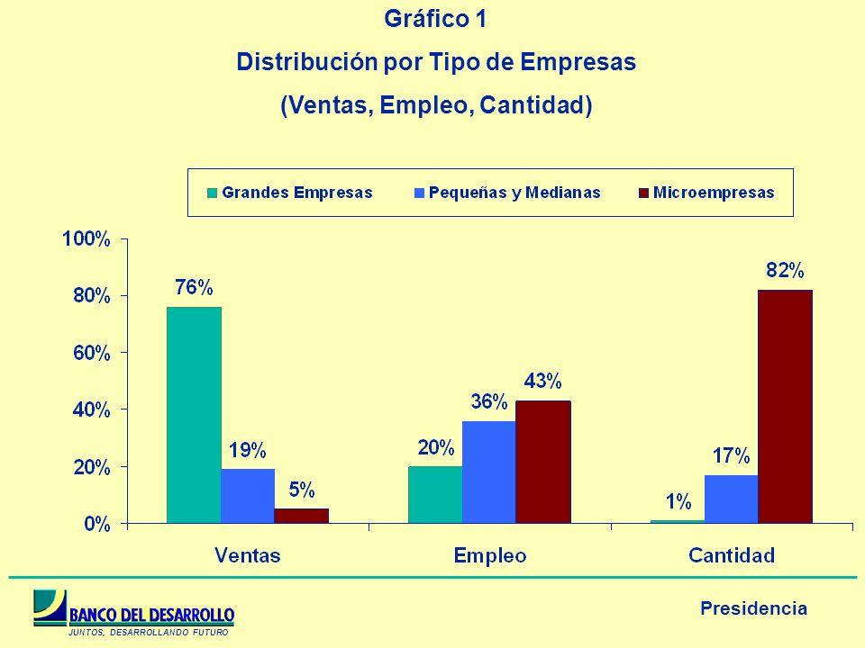 JUNTOS, DESARROLLANDO FUTURO Presidencia Gráfico 1 Distribución por Tipo de Empresas (Ventas, Empleo, Cantidad)