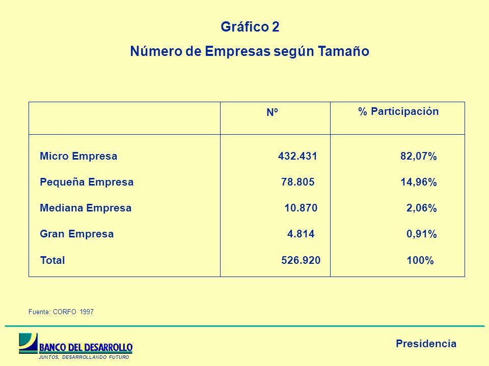 JUNTOS, DESARROLLANDO FUTURO Presidencia Gráfico 2 Número de Empresas según Tamaño Micro Empresa 432.43182,07% Pequeña Empresa 78.80514,96% Mediana Em