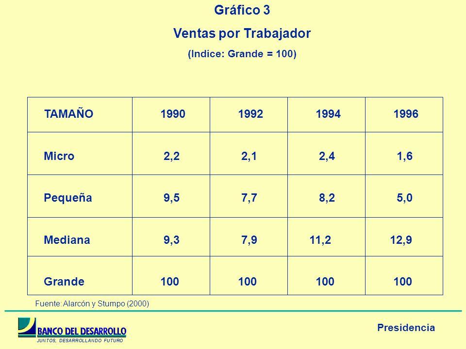 JUNTOS, DESARROLLANDO FUTURO Presidencia Gráfico 3 Ventas por Trabajador (Indice: Grande = 100) TAMAÑO1990199219941996 Micro 2,2 2,1 2,4 1,6 Pequeña 9