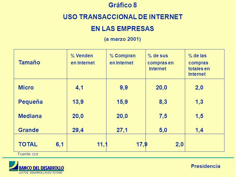 JUNTOS, DESARROLLANDO FUTURO Presidencia Gráfico 8 USO TRANSACCIONAL DE INTERNET EN LAS EMPRESAS (a marzo 2001) % Venden % Compran % de sus % de las T