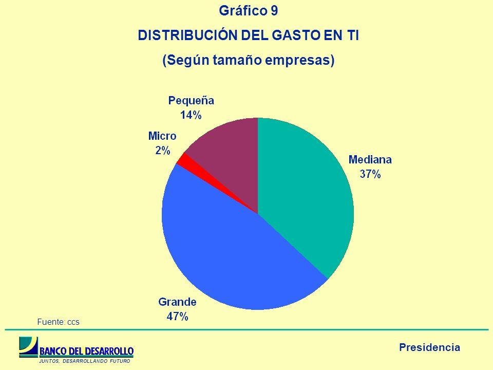 JUNTOS, DESARROLLANDO FUTURO Presidencia Gráfico 9 DISTRIBUCIÓN DEL GASTO EN TI (Según tamaño empresas) Fuente: ccs